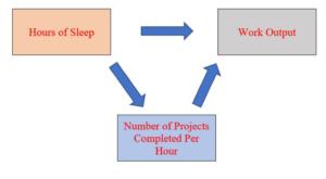 dissertation conceptual framework mediator variables